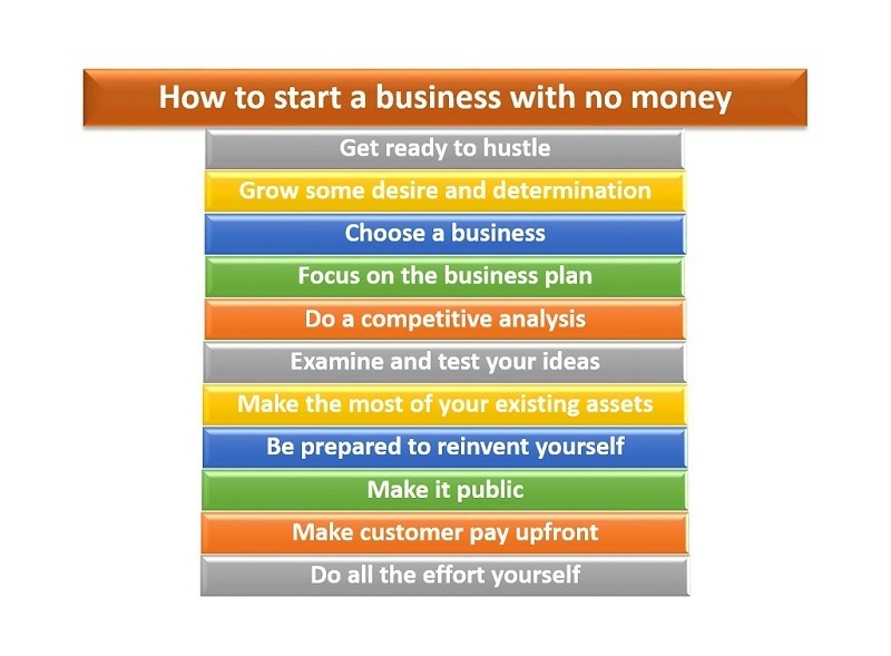 How to start a business, starting a business, startup