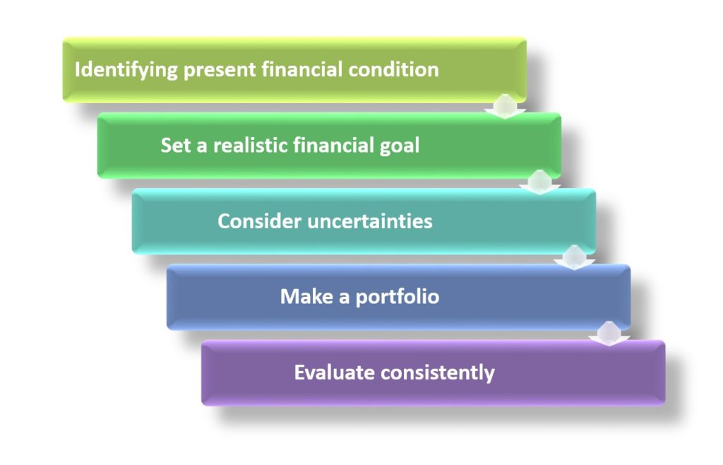 How to create financial Plan