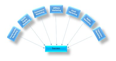 7 digital marketing strategies