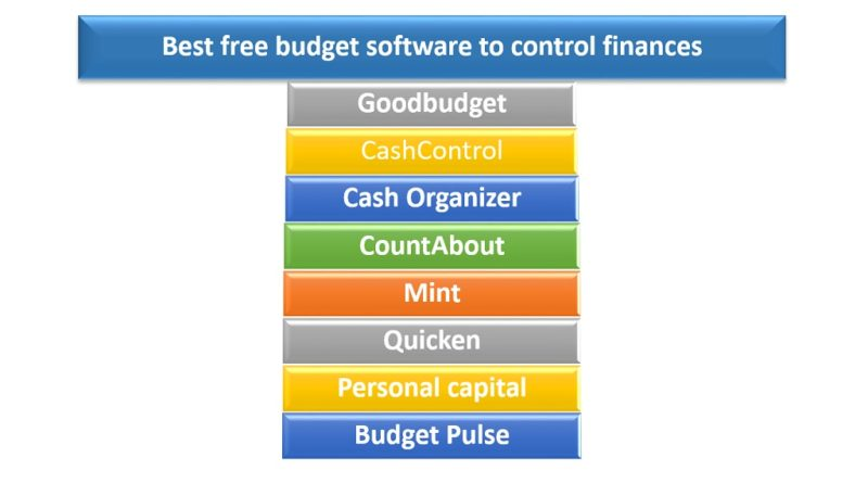 best free budget software