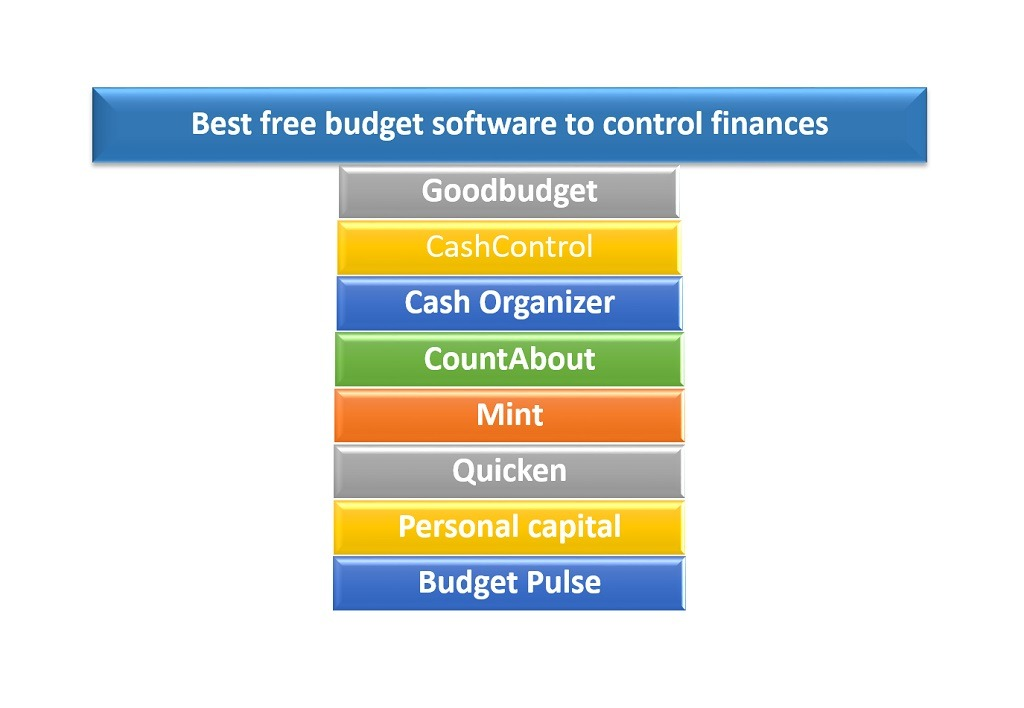 Best Free Budget Software To Control Finances And Evaluate Performance