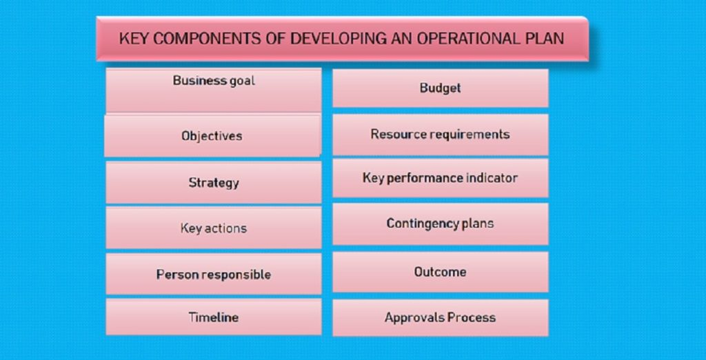 what is operational plan  key components of an operational plan