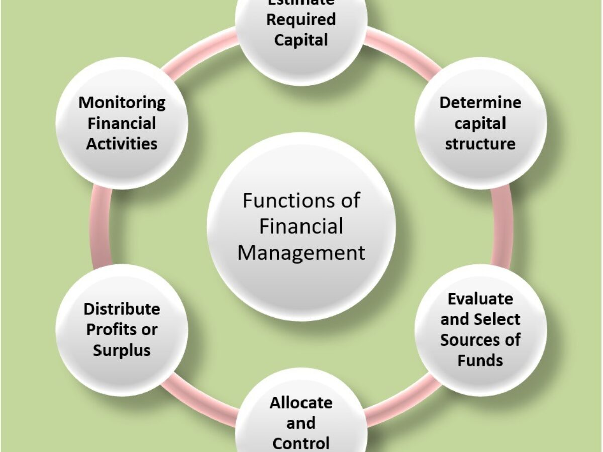 What Is Financial Management Explain Its Functions And Importance