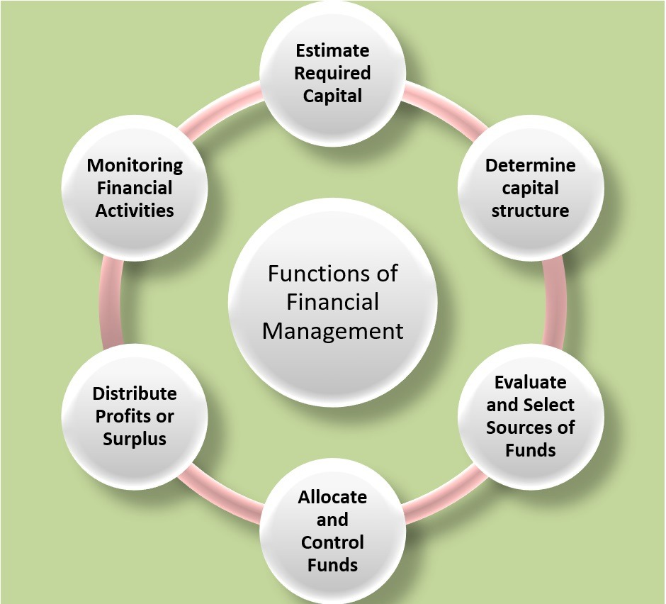 Financial: What Is Financial Management? Explain Its Functions And