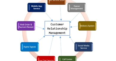 Best customer relationship management strategy (update)