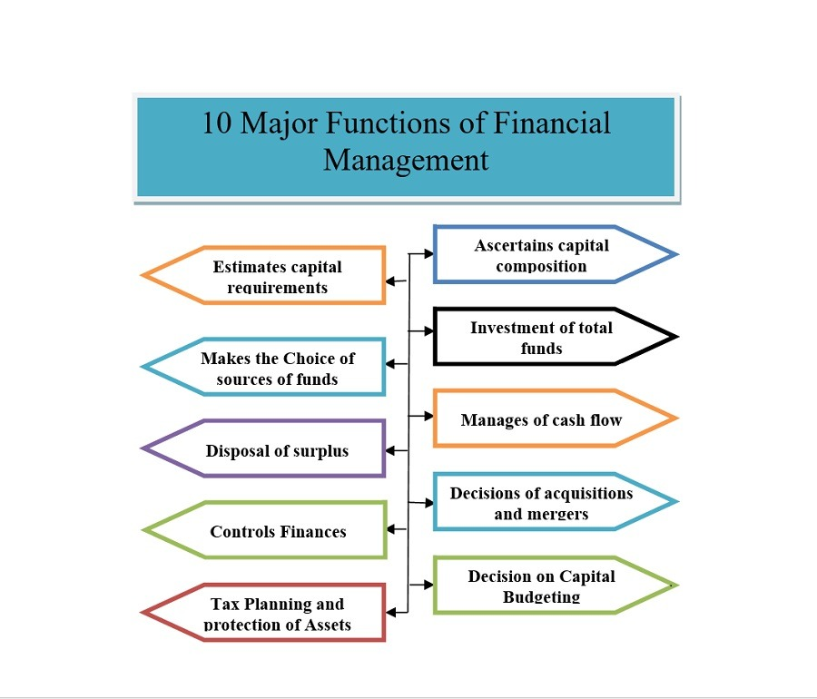 10 major functions of financial management for utilizing financial